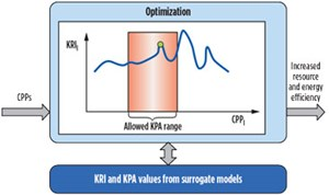 FIG. 3. Approach to optimize the resource efficiency within the TOP-REF project.