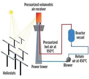 Fig. 9. High-temperature application schematic.