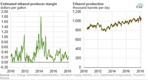 U.S. Energy Information Administration, Petroleum Supply Monthly, U.S. Department of Agriculture, Thomson-Reuters