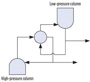 FIG. 2. A simple schematic of a two-column pressure cascade.