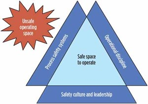 Fig. 7. Operating in the safe operating space helps prevent incidents.9