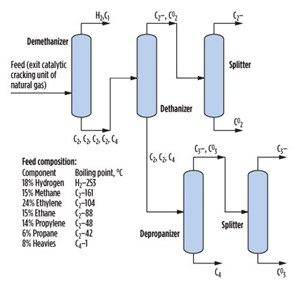 Fig. 7. The sequence of distillation separation processes for a gas mixture produced by the catalytic cracking of natural gas.