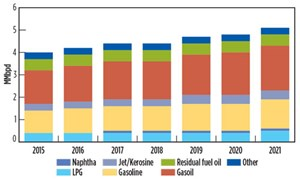 FIG. 1. African oil demand, 2015–2021, MMbpd. Source: IEA.