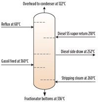 FIG. 2. Fractionator normal operating temperature profile.