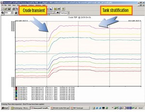 FIG. 3. Crude TBP points monitoring during crude transient.