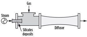 FIG. 5. Silicate fouling is a possible cause cause of poor ejector performance in refineries.
