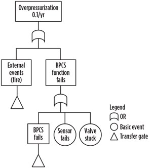FIG. 3. Fault tree for overpressure of a vessel. Source: IEC 3016/02.