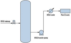 Fig. 1. The HVGO utilized for Plan 32 is produced from the CDU and supplied to the CDU hot pumps by a common system.