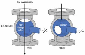 Fig. 3. Illustration of flow (open valve) and no flow (closed valve)  for the 8-in. ball valve on the settling leg.