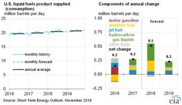 EIA Short-Term Energy Outlook: US liquid fuels