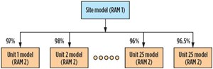 FIG. 2. The output of the RAM1 model sets the target availabilities for each of the underlying 26 process unit models.