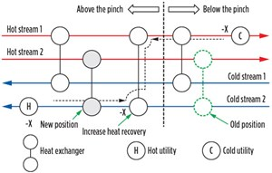 FIG. 1. Grid diagram showing re-sequencing of heat exchangers  from below to above the pinch.