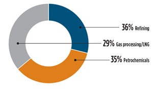 Active project market share by sector