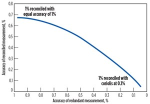 FIG. 6. Accuracy of redundant measurement.