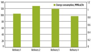 Fig. 1. Energy consumption of refineries.