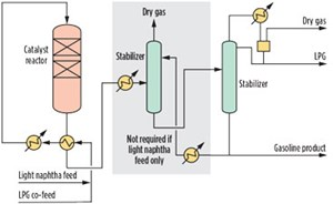 FIG. 3. Process flow diagram showing two or more reactors operated in parallel, with the feed equally distributed among the reactors during normal operation.