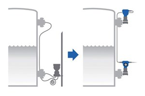 FIG. 4. Using a second transmitter for the headspace pressure reading, instead of using an impulse line, avoids many potential level measurement challenges.