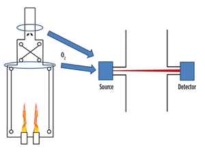 FIG. 2. An example of a laser-based flue gas analyzer installation.