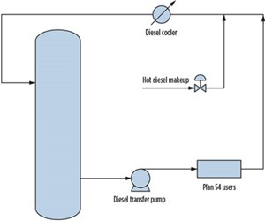 Fig. 7. Design modifications prompted a reroute of the coolers piping upstream of the diesel transfer pump.