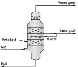 FIG. 2. Wash oil protects the grid from coking.