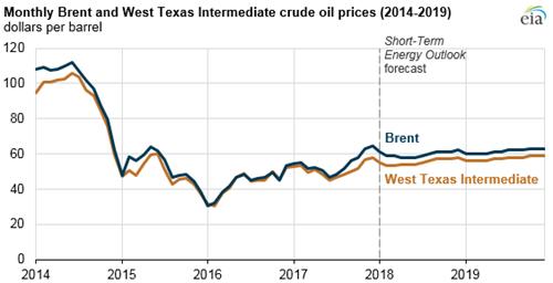 EIA forecasts mostly flat crude oil prices through 2019
