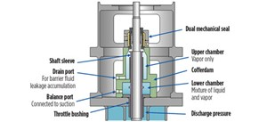 Fig. 1. A cofferdam thermally isolates a shaft seal from cold pumped fluid.