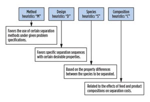 Fig. 4. Four broadly classified categories of heuristic rules  for separation sequencing.