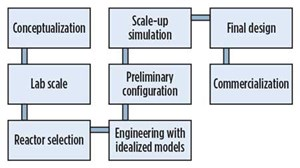 FIG. 2. Phases of reactor design and scaleup where CFD can add visibility, fidelity and confidence beyond experimental data alone.