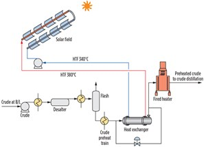 Fig. 10. Solar/thermal integrated crude heating.