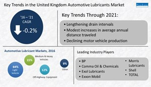 Demand for synthetic automotive lubricants in the UK is forecast to rise 2.2% per year to 126,000 metric tons in 2021