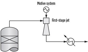 FIG. 3. Extra steam to the vacuum heater overloads the first-stage jet.