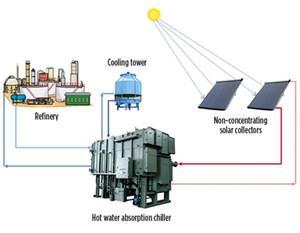 Fig. 12. Solar/thermal VAR system schematic.