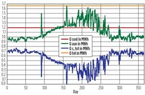 Fig. 13. Annual energy balance, solar VAR system.