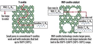 FIG. 4. Advantages of utilizing the new MHY-zeolite catalyst in FCC operations.