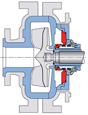 FIG. 3. Dual seal for slurry pump services. A flush liquid must be introduced into the cavity between the inner and outer seals. Image courtesy of AESSEAL Inc.