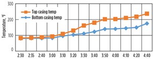 FIG. 5. Illustration of the temperature increase in the casing during the warmup period.