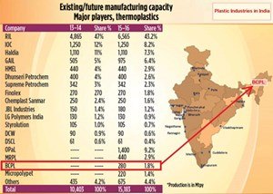 FIG. 2. Existing thermoplastics manufacturing capacity in India.