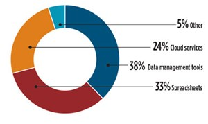 FIG. 1. An industry survey of EPC firms1 shows the current methods for managing design and engineering data.
