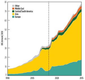 FIG. 3. Global growth in LNG demand to 2035. Source: BP.