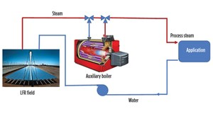 Fig. 11. Solar/thermal steam production.