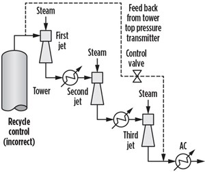 FIG. 6. The vacuum system's recycle pressure control caused the tower pressure to fluctuate when it was put into service, but a P&ID review determined that the recycle line was installed correctly.