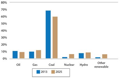 Figure 2 - Change in Asia primary energy production mix