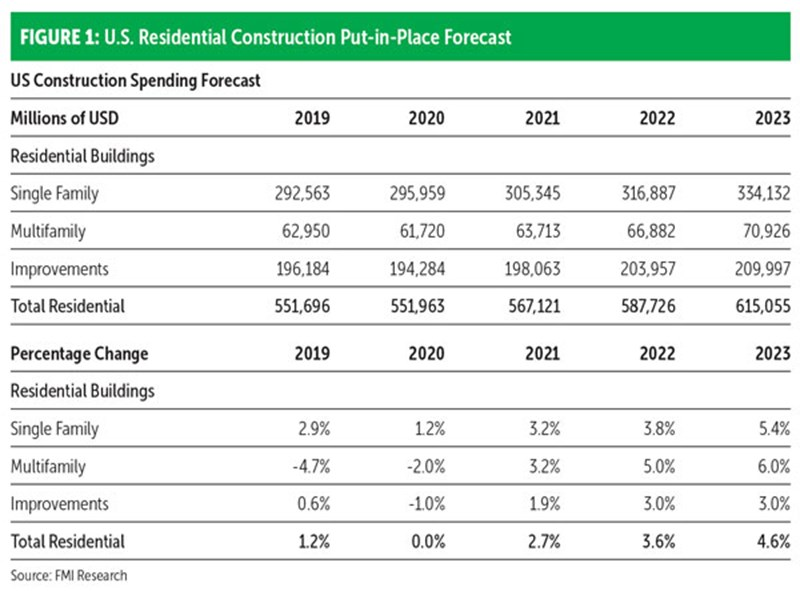 FIGURE 1: U.S. Residential Construction Put-in-Place Forecast